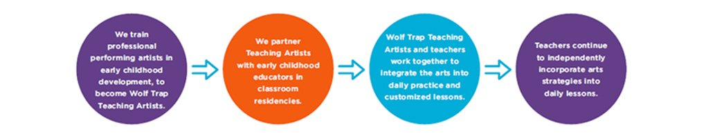 Diagram showing Wolf Trap Institute approach to arts integration professional development